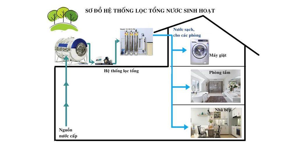 Lọc nước tổng 3 cột inox 1000 lít/giờ